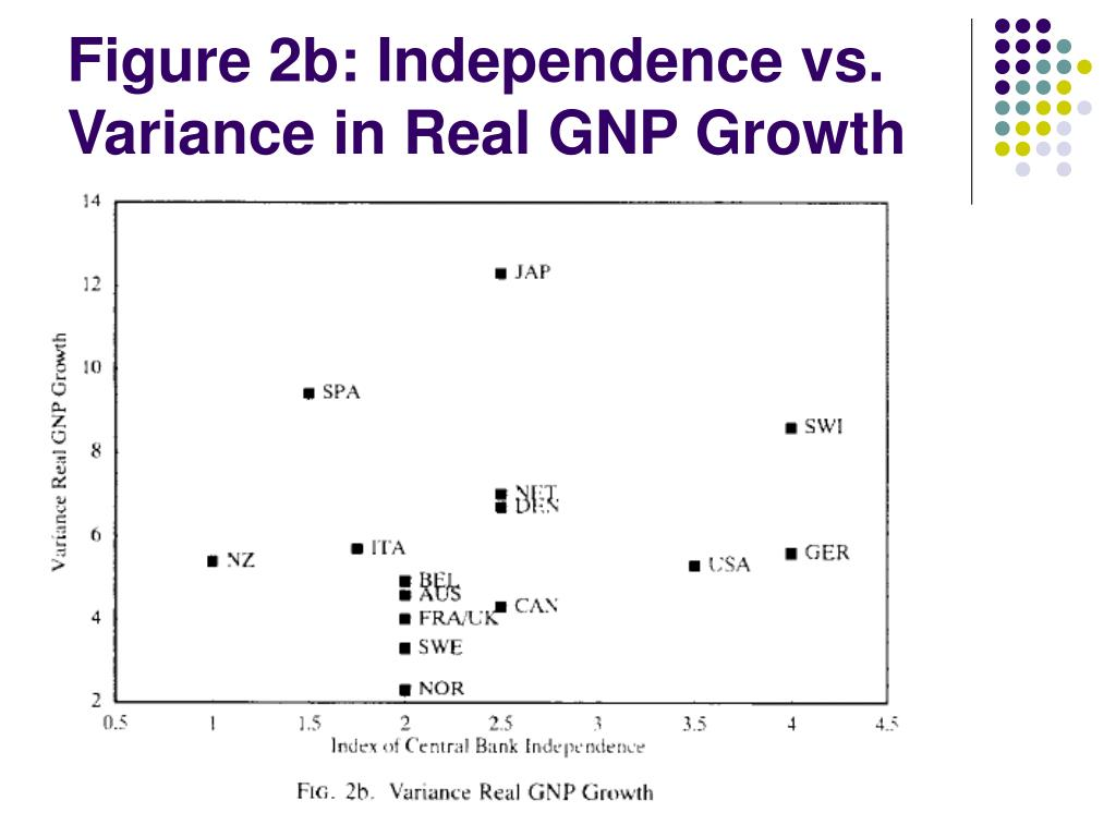 Figure 2b: Independence vs. Variance in Real GNP Growth