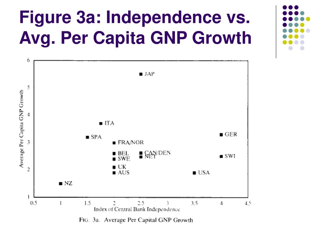 Figure 3a: Independence vs. Avg. Per Capita GNP Growth