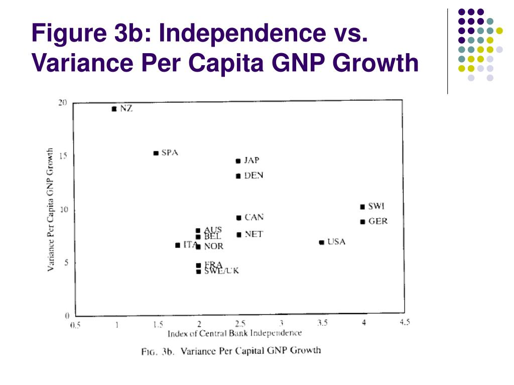 Figure 3b: Independence vs. Variance Per Capita GNP Growth