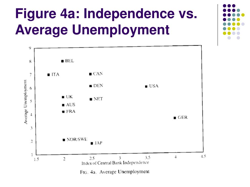 Figure 4a: Independence vs. Average Unemployment