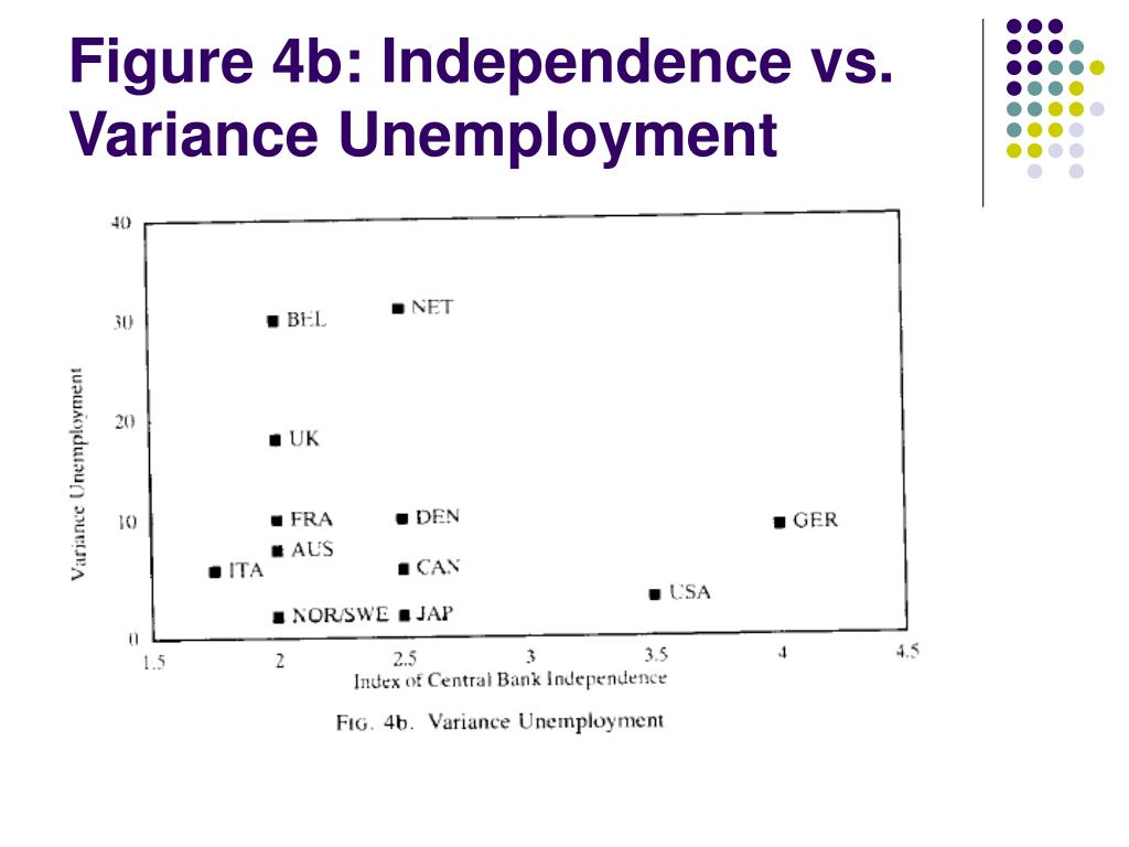 Figure 4b: Independence vs. Variance Unemployment