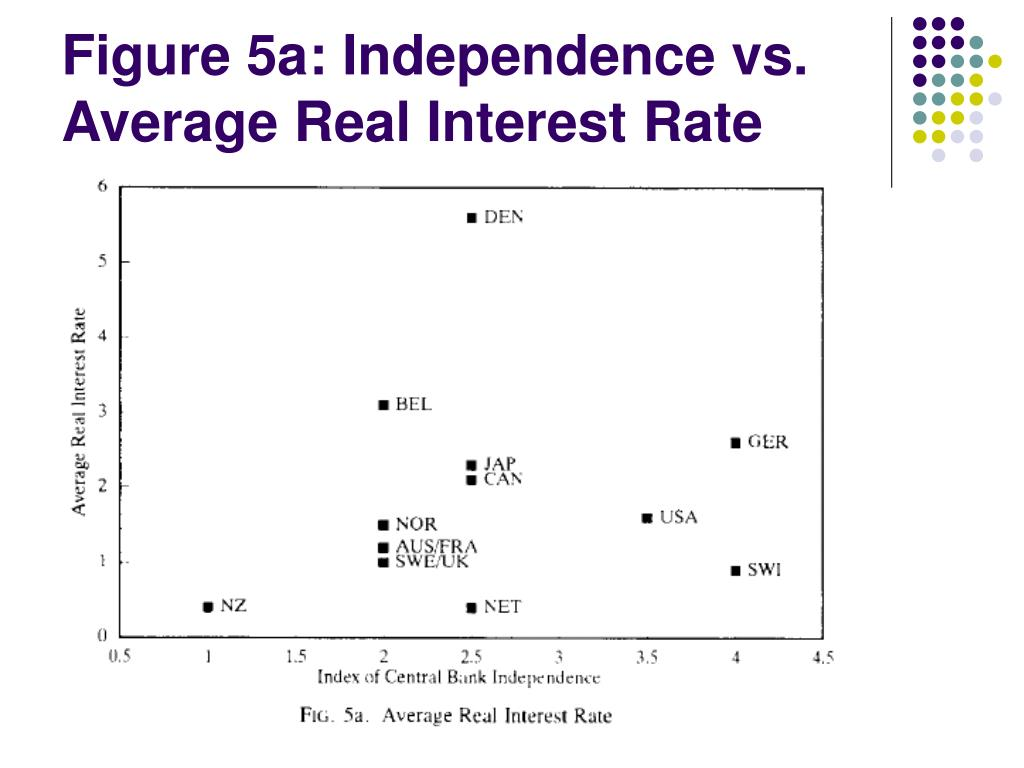 Figure 5a: Independence vs. Average Real Interest Rate