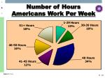 number of hours americans work per week