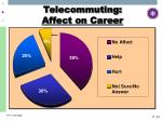 telecommuting affect on career