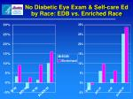 no diabetic eye exam self care ed by race edb vs enriched race