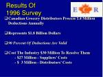 results of 1996 survey
