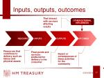 inputs outputs outcomes