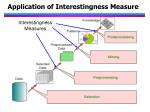 application of interestingness measure