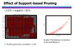 effect of support based pruning34