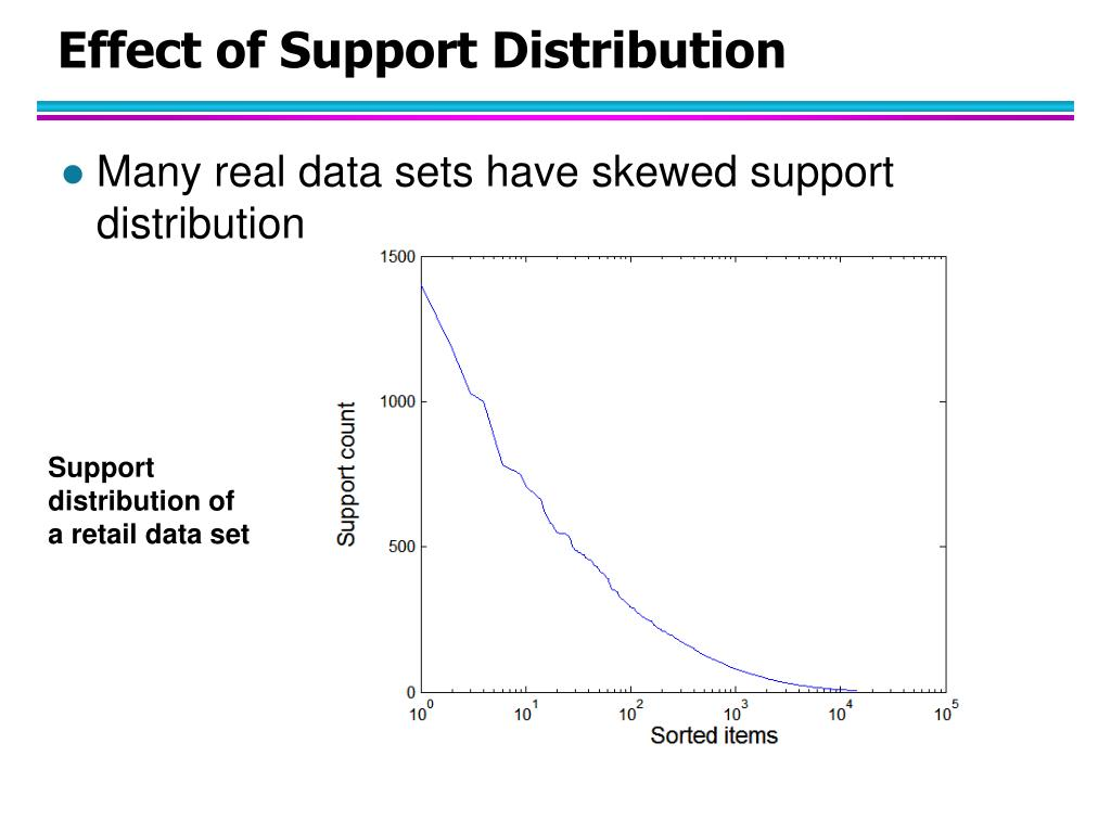 effect of support distribution l.