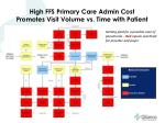 high ffs primary care admin cost promotes visit volume vs time with patient