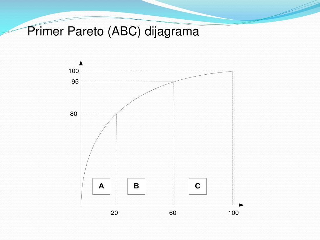Primer Pareto (ABC) dijagrama