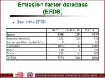 emission factor database efdb103