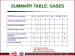 summary table gases