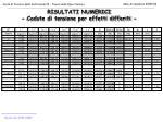 risultati numerici cadute di tensione per effetti differiti
