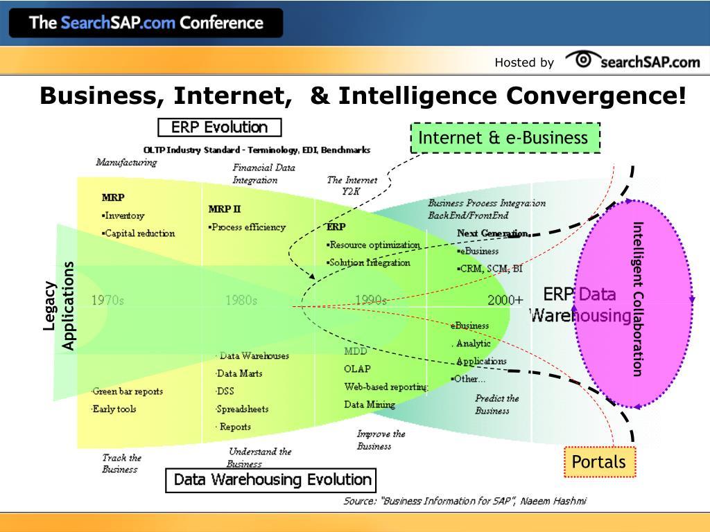 Internet & e-Business