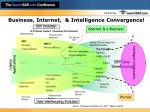 business internet intelligence convergence