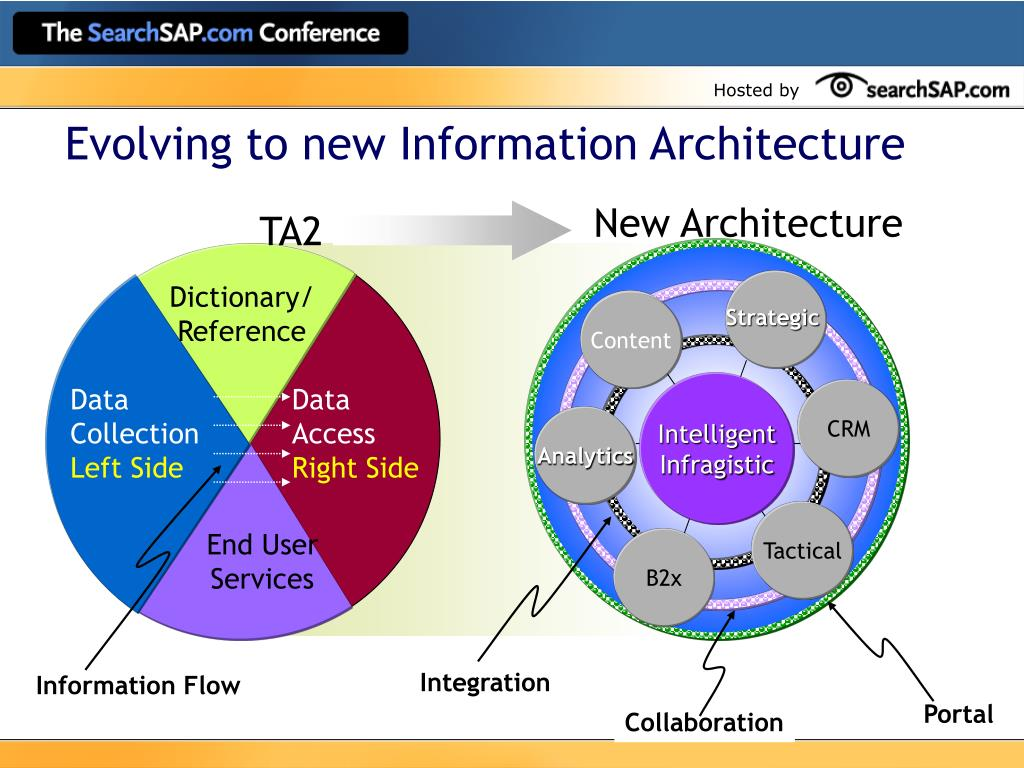 Evolving to new Information Architecture