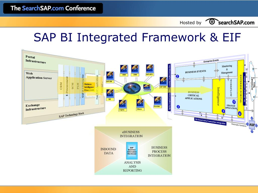 SAP BI Integrated Framework & EIF