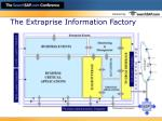 the extraprise information factory15