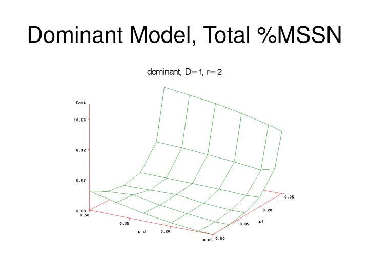 Dominant Model, Total %MSSN
