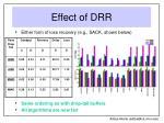 effect of drr