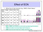 effect of ecn