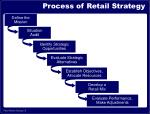 process of retail strategy