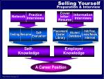 selling yourself preparation interview