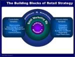 the building blocks of retail strategy