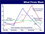 what firms want