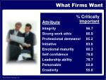 what firms want24