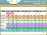 monthly comparison phone calls answered per fte