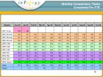 monthly comparison tasks completed per fte