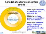 a model of c ulture concentric circles