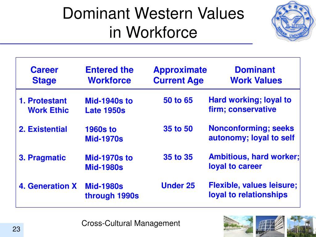 Dominant Western Values
