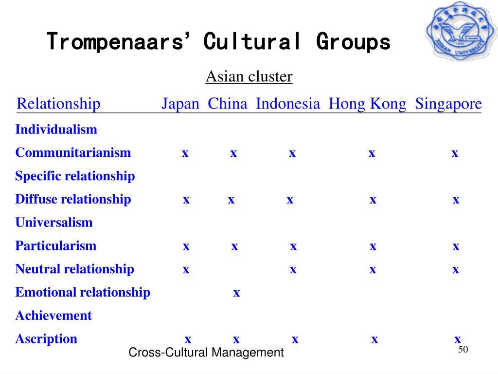 Asian cluster