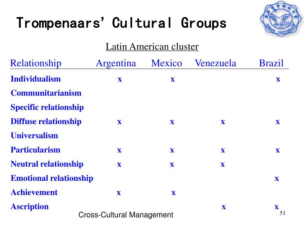Latin American cluster