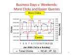 business days v weekends more clicks and easier queries