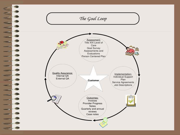 The goal loop