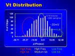 vt distribution