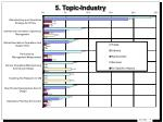 5 topic industry