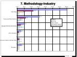 7 methodology industry