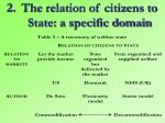 the relation of citizens to state a specific domain