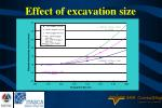 effect of excavation size
