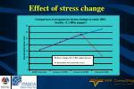 effect of stress change20