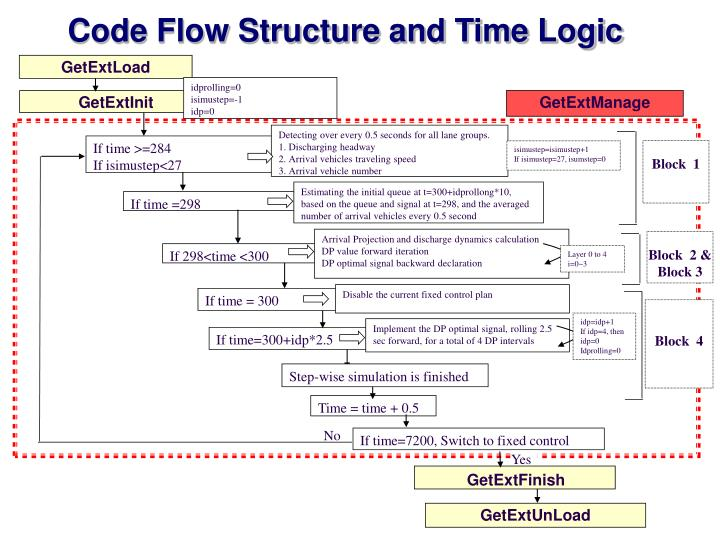 Code Flow Structure and Time Logic