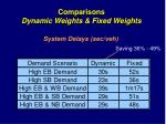 comparisons dynamic weights fixed weights