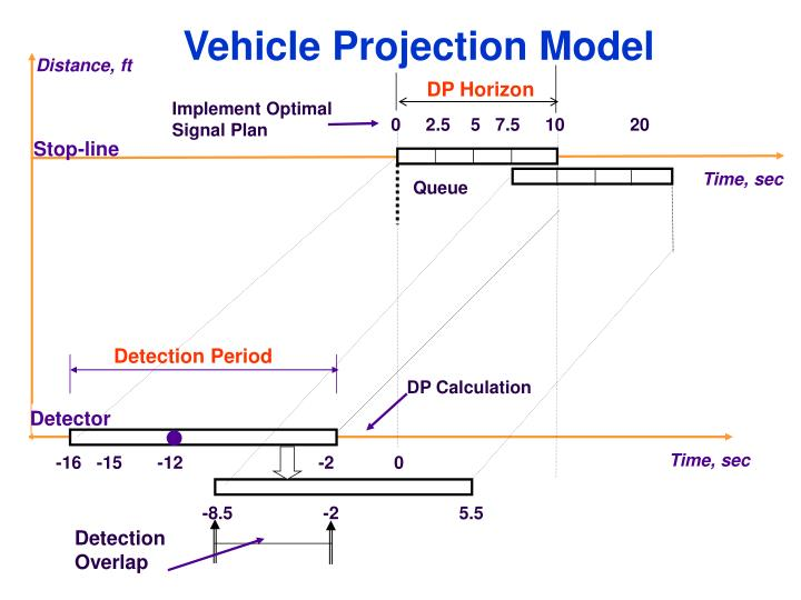 Vehicle Projection Model