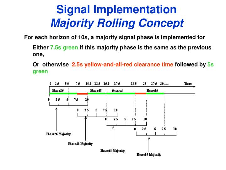 Signal Implementation